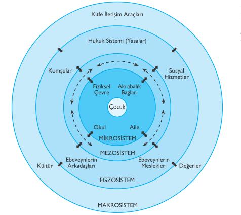 Şekil 1 Bronfenbrenner'in Ekolojik Sistemler Kuramı